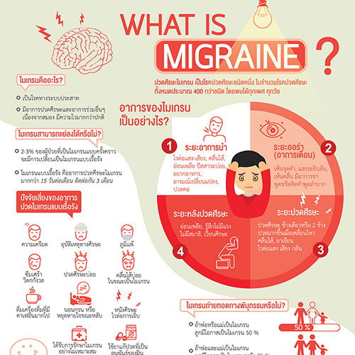 What is Migraine ?